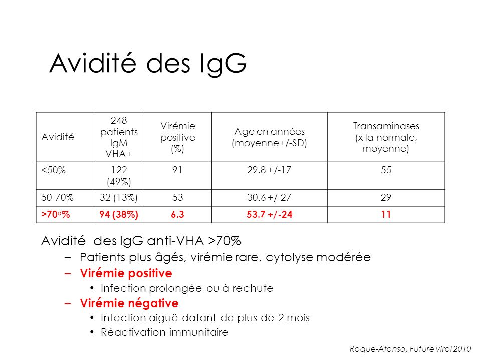 Avidité des IgG Avidité 248 patients IgM VHA+ Virémie positive (%) Age en années (moyenne+/-SD) Transaminases (x la normale, moyenne) <50%122 (49%) 9129.8 +/-1755 50-70%32 (13%)5330.6 +/-2729 >70°%94 (38%)6.353.7 +/-2411 Avidité des IgG anti-VHA >70% –Patients plus âgés, virémie rare, cytolyse modérée – Virémie positive Infection prolongée ou à rechute – Virémie négative Infection aiguë datant de plus de 2 mois Réactivation immunitaire Roque-Afonso, Future virol 2010