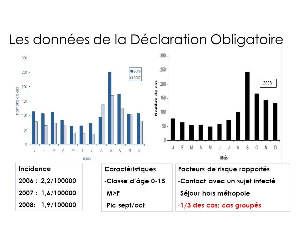 Les données de la Déclaration Obligatoire 2008 Incidence 2006 : 2,2/100000 2007 : 1,6/100000 2008: 1,9/100000 Facteurs de risque rapportés - Contact a