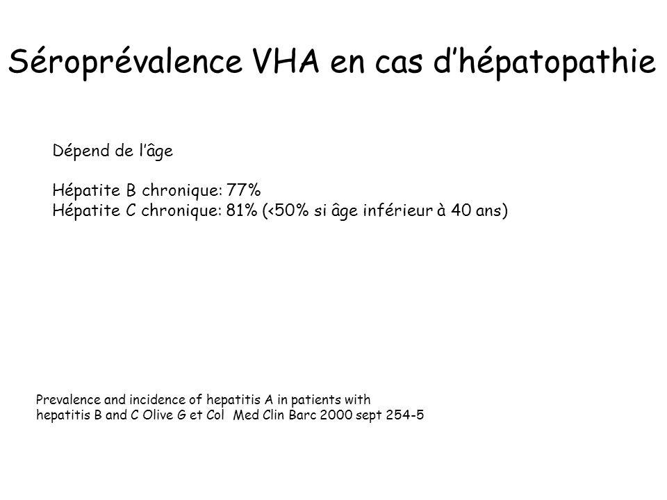 Séroprévalence VHA en cas dhépatopathie Dépend de lâge Hépatite B chronique: 77% Hépatite C chronique: 81% (<50% si âge inférieur à 40 ans) Prevalence and incidence of hepatitis A in patients with hepatitis B and C Olive G et Col Med Clin Barc 2000 sept 254-5