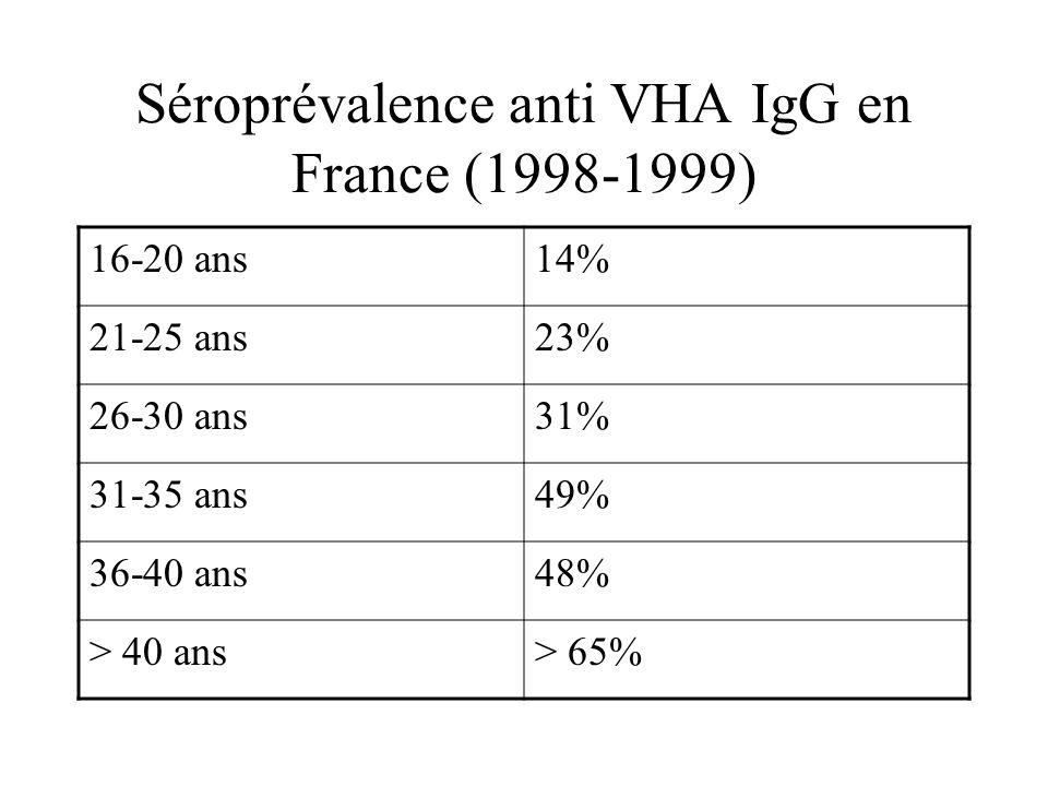 Séroprévalence anti VHA IgG en France (1998-1999) 16-20 ans14% 21-25 ans23% 26-30 ans31% 31-35 ans49% 36-40 ans48% > 40 ans> 65%