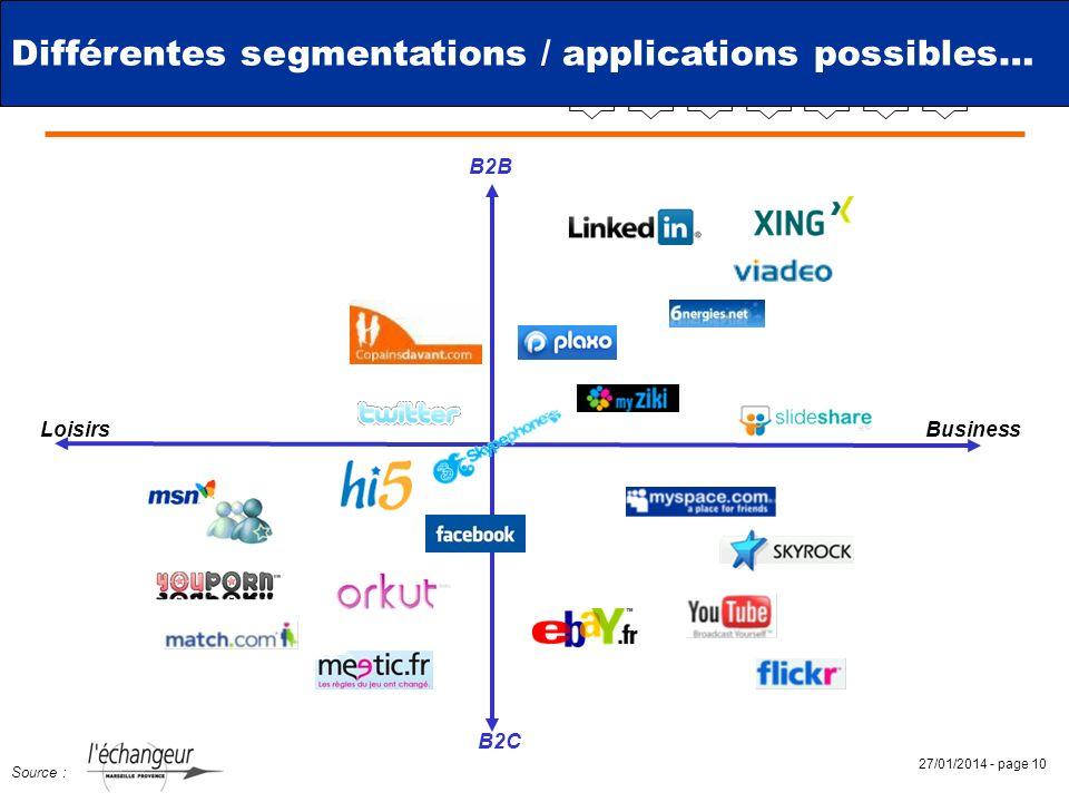 27/01/2014 - page 10 B2B B2C BusinessLoisirs Source : Différentes segmentations / applications possibles…