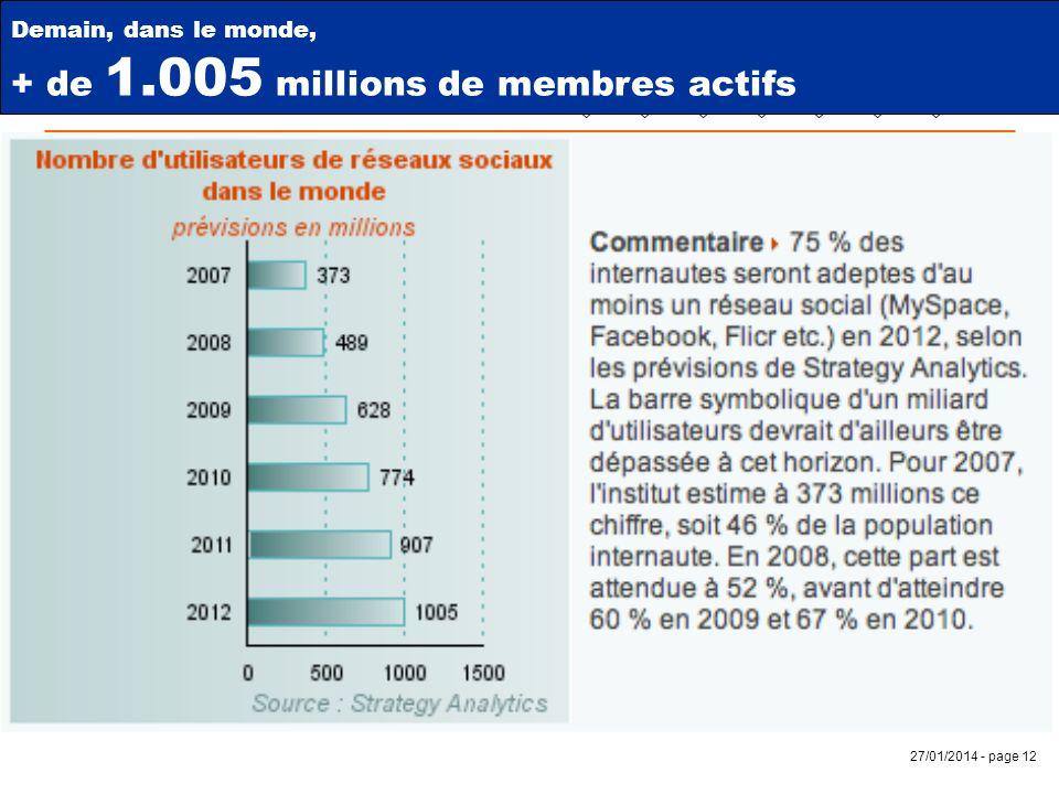 27/01/2014 - page 12 Demain Demain, dans le monde, + de 1.005 millions de membres actifs