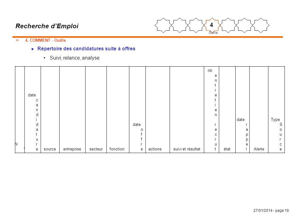 27/01/2014 - page 19 Recherche dEmploi 4. COMMENT - Outils n Répertoire des candidatures suite à offres Suivi, relance, analyse Outils 4 N°N° date c a