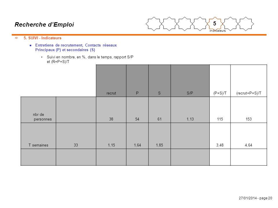 27/01/2014 - page 20 Recherche dEmploi 5. SUIVI - Indicateurs n Entretiens de recrutement, Contacts réseaux Principaux (P) et secondaires (S) Suivi en