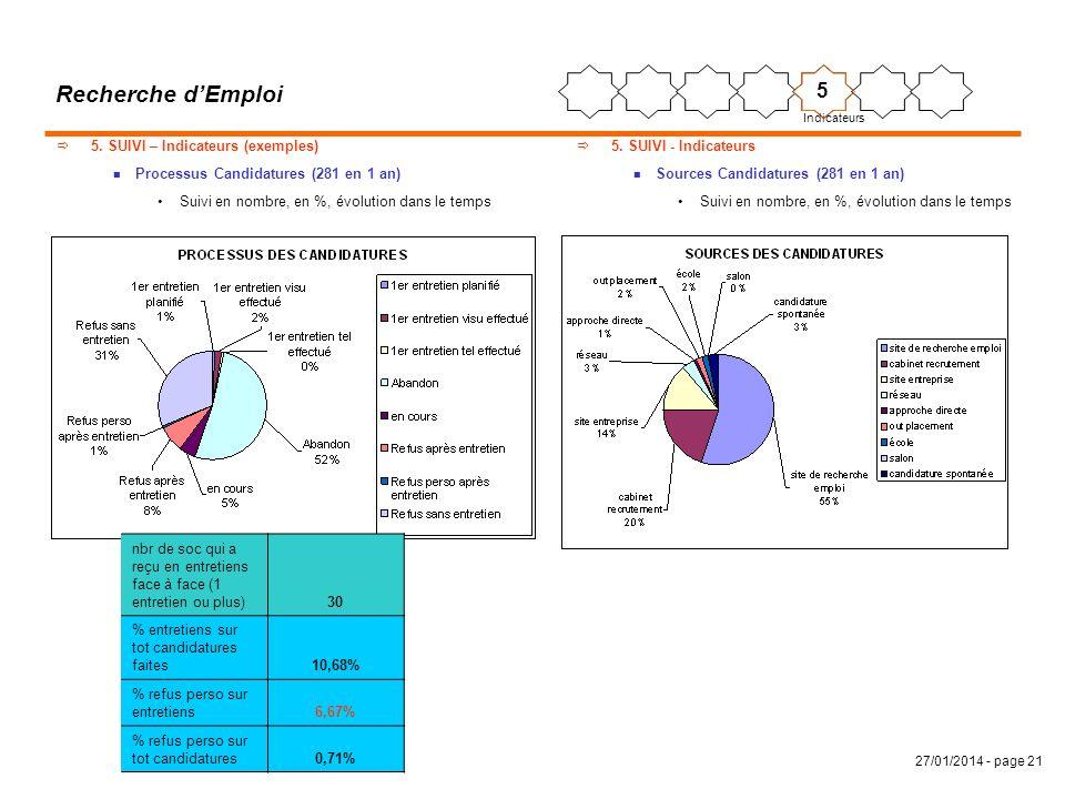 27/01/2014 - page 21 Recherche dEmploi 5. SUIVI – Indicateurs (exemples) n Processus Candidatures (281 en 1 an) Suivi en nombre, en %, évolution dans
