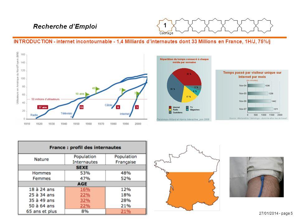27/01/2014 - page 5 INTRODUCTION - internet incontournable - 1,4 Milliards dinternautes dont 33 Millions en France, 1H/J, 75%/j Recherche dEmploi 1 Ca