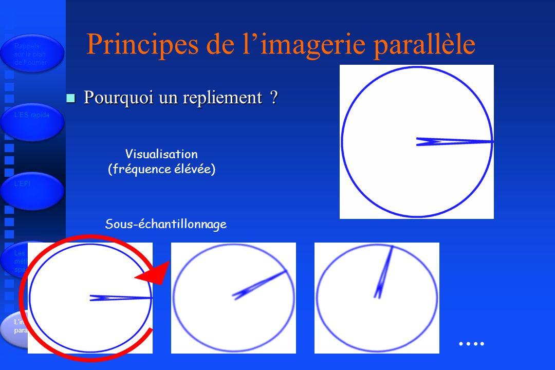 Les méthodes spécifiques Limagerie parallèle n Pourquoi un repliement .