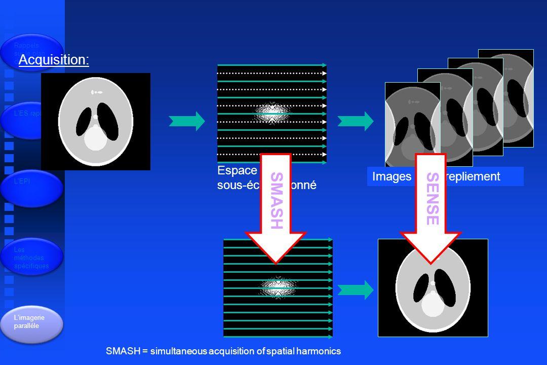 Rappels sur le plan de Fourrier LES rapide LEPI Les méthodes spécifiques Limagerie parallèle Acquisition: Espace K sous-échantillonné Images avec repliement SMASH SENSE SMASH = simultaneous acquisition of spatial harmonics