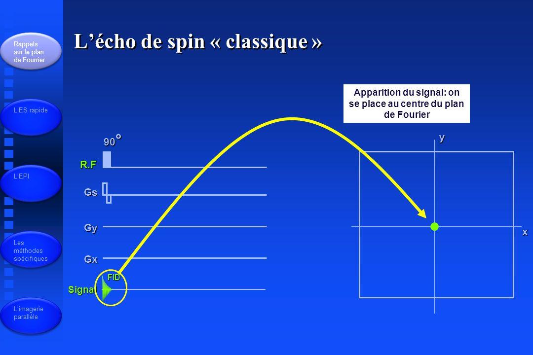Écho planar R.F Gs Gy Gx Signal 90° 180° Rappels sur le plan de Fourrier LES rapide LEPI Les méthodes spécifiques Limagerie parallèle Différent selon la technique