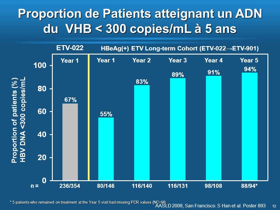 12 Proportion de Patients atteignant un ADN du VHB < 300 copies/mL à 5 ans Proportion of patients (%) HBV DNA <300 copies/mL 55% Year 1 83% Year 2 89%