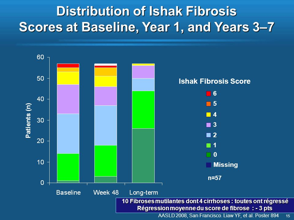 15 Ishak Fibrosis Score 1 2 3 4 Distribution of Ishak Fibrosis Scores at Baseline, Year 1, and Years 3–7 5 6 Missing 0 n=57 Patients (n) AASLD 2008, S