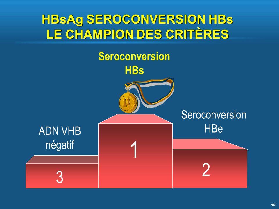 18 ADN VHB négatif Seroconversion HBe Seroconversion HBs 1 3 2 HBsAg SEROCONVERSION HBs LE CHAMPION DES CRITÈRES