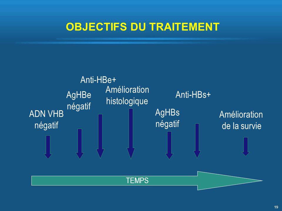 19 TEMPS AgHBe négatif ADN VHB négatif Anti-HBe+ AgHBs négatif Anti-HBs+ Amélioration de la survie Amélioration histologique OBJECTIFS DU TRAITEMENT