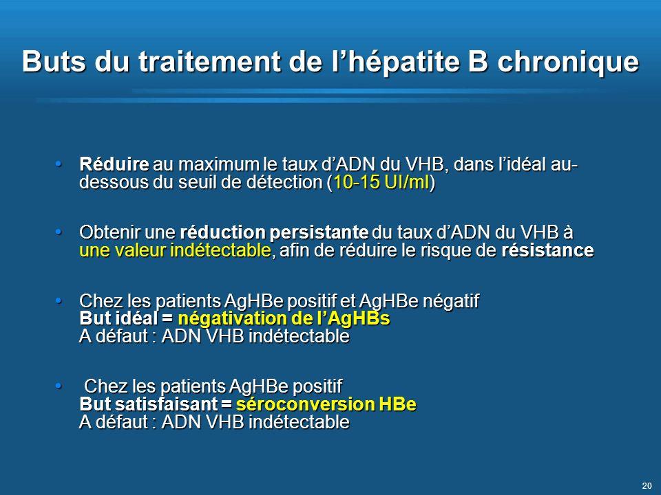 20 Buts du traitement de lhépatite B chronique Réduire au maximum le taux dADN du VHB, dans lidéal au- dessous du seuil de détection (10-15 UI/ml) Réd