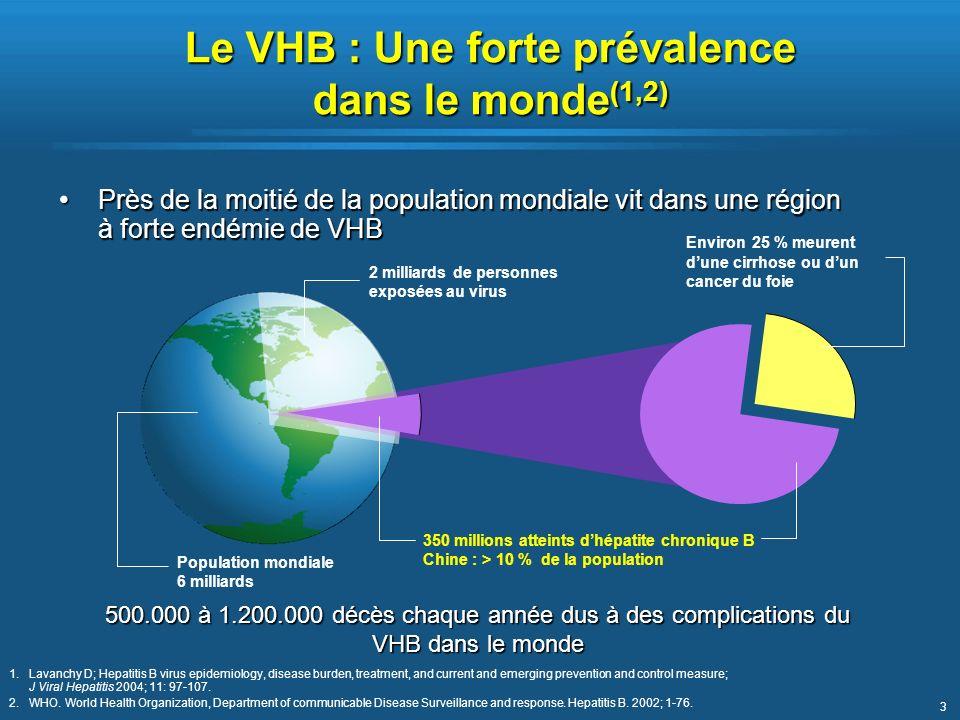 3 Le VHB : Une forte prévalence dans le monde (1,2) 500.000 à 1.200.000 décès chaque année dus à des complications du VHB dans le monde Près de la moi