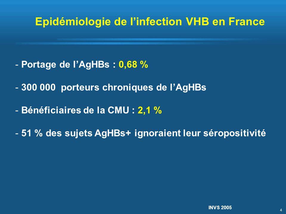 4 - Portage de lAgHBs : 0,68 % - 300 000 porteurs chroniques de lAgHBs - Bénéficiaires de la CMU : 2,1 % - 51 % des sujets AgHBs+ ignoraient leur séro
