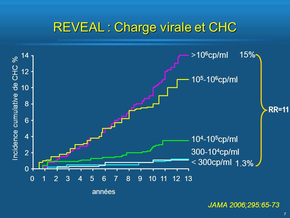 7 REVEAL : Charge virale et CHC >10 6 cp/ml 10 5 -10 6 cp/ml 10 4 -10 5 cp/ml 300-10 4 cp/ml < 300cp/ml 15% 1.3% RR=11 JAMA 2006;295:65-73 années 0 2