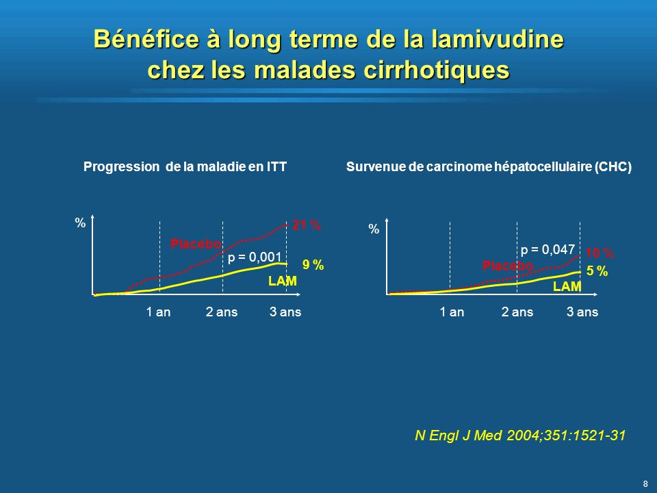 8 Bénéfice à long terme de la lamivudine chez les malades cirrhotiques % 1 an2 ans3 ans Placebo p = 0,001 21 % 9 % % 1 an2 ans3 ans Placebo LAM p = 0,