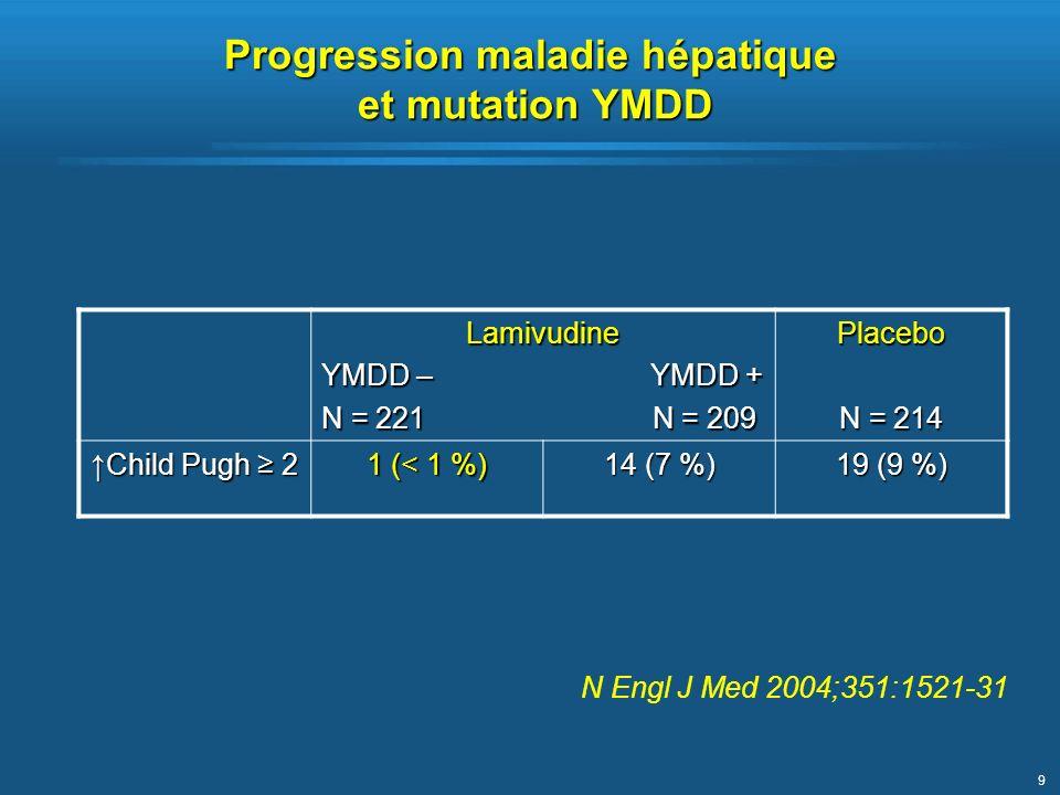 9 Progression maladie hépatique et mutation YMDD Lamivudine YMDD – YMDD + N = 221 N = 209 Placebo N = 214 Child Pugh 2 1 (< 1 %) 14 (7 %) 19 (9 %) N E