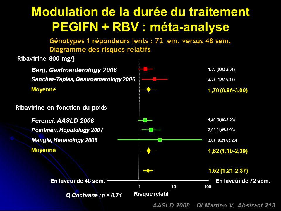 Modulation de la durée du traitement PEGIFN + RBV : méta-analyse 0,1110100 Risque relatif En faveur de 72 sem.En faveur de 48 sem.