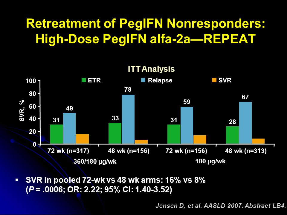 Jensen D, et al. AASLD 2007. Abstract LB4. Retreatment of PegIFN Nonresponders: High-Dose PegIFN alfa-2aREPEAT 360/180 μg/wk 180 μg/wk SVR in pooled 7