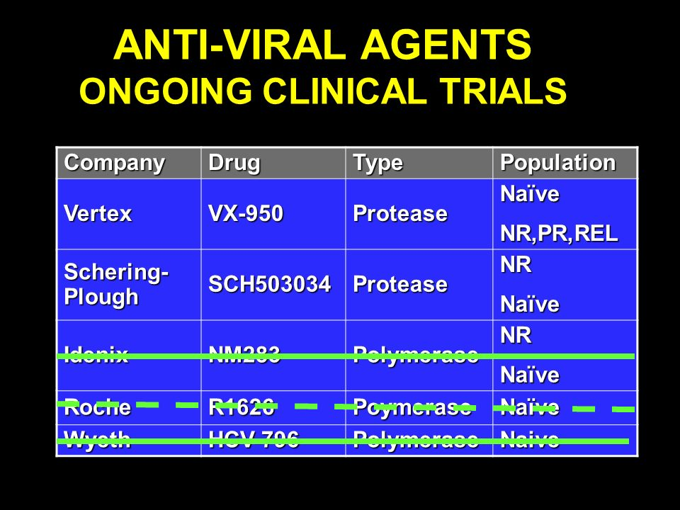 ANTI-VIRAL AGENTS ONGOING CLINICAL TRIALS CompanyDrugTypePopulation VertexVX-950ProteaseNaïveNR,PR,REL Schering- Plough SCH503034ProteaseNRNaïve Ideni