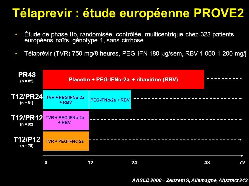 Télaprevir : étude européenne PROVE2 Étude de phase IIb, randomisée, contrôlée, multicentrique chez 323 patients européens naïfs, génotype 1, sans cirrhose Télaprévir (TVR) 750 mg/8 heures, PEG-IFN 180 µg/sem, RBV 1 000-1 200 mg/j AASLD 2008 – Zeuzem S, Allemagne, Abstract 243 PR48 (n = 82) T12/PR24 (n = 81) T12/PR12 (n = 82) T12/P12 (n = 78) PEG-IFNα-2a + RBV TVR + PEG-IFNα-2a + RBV TVR + PEG-IFNα-2a Placebo + PEG-IFNα-2a + ribavirine (RBV) 724824120 TVR + PEG-IFNα-2a + RBV