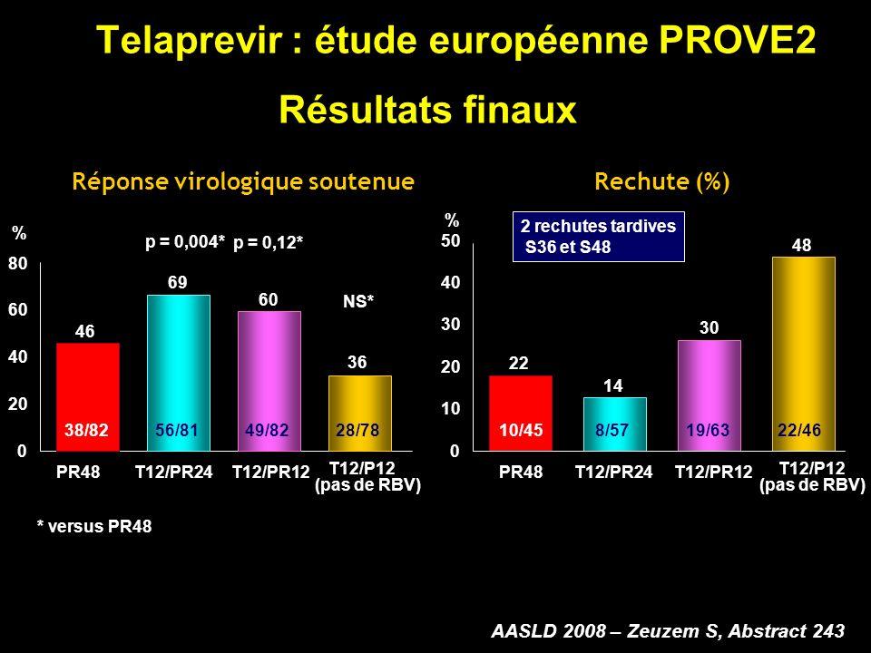 Telaprevir : étude européenne PROVE2 Résultats finaux Réponse virologique soutenue 0 20 40 60 80 PR48T12/PR24T12/PR12 T12/P12 (pas de RBV) 46 % 69 60 36 38/8256/8149/8228/78 NS* p = 0,004* p = 0,12* * versus PR48 Rechute (%) 0 10 20 30 50 PR48T12/PR24T12/PR12 T12/P12 (pas de RBV) 22 % 14 30 48 10/458/5719/6322/46 40 2 rechutes tardives S36 et S48 AASLD 2008 – Zeuzem S, Abstract 243