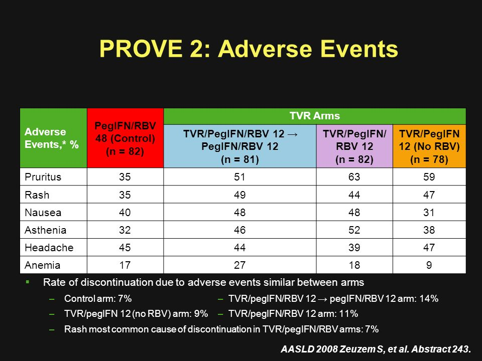 PROVE 2: Adverse Events AASLD 2008 Zeuzem S, et al. Abstract 243. Adverse Events,* % PegIFN/RBV 48 (Control) (n = 82) TVR Arms TVR/PegIFN/RBV 12 PegIF