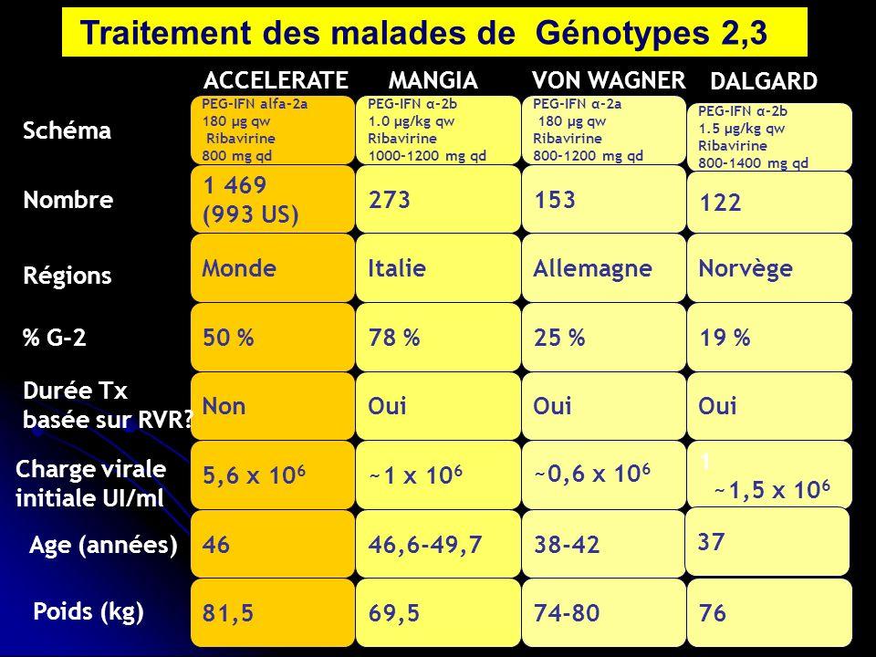 PEG-IFN alfa-2a 180 µg qw Ribavirine 800 mg qd PEG-IFN α-2a 180 µg qw Ribavirine 800-1200 mg qd PEG-IFN α-2b 1.0 µg/kg qw Ribavirine 1000-1200 mg qd PEG-IFN α-2b 1.5 µg/kg qw Ribavirine 800-1400 mg qd NonOui 122 153 1 469 (993 US) 273 MondeItalieAllemagneNorvège ~0,6 x 10 6 1 ~1,5 x 10 6 ~1 x 10 6 5,6 x 10 6 4646,6-49,738-42 37 81,569,574-8076 50 %78 %25 %19 % Schéma % G-2 Nombre Régions Charge virale initiale UI/ml Age (années) Durée Tx basée sur RVR.