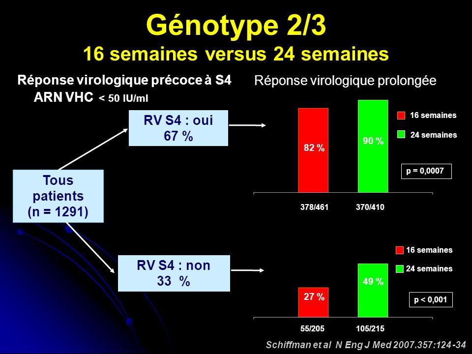 Schiffman et al N Eng J Med 2007.357:124 -34 378/461 p = 0,0007 82 % 90 % 55/205105/215 p < 0,001 27 % 49 % 16 semaines 24 semaines 16 semaines 24 semaines RV S4 : oui 67 % Tous patients (n = 1291) ARN VHC < 50 IU/ml Réponse virologique précoce à S4 Génotype 2/3 16 semaines versus 24 semaines 370/410 Réponse virologique prolongée RV S4 : non 33 %