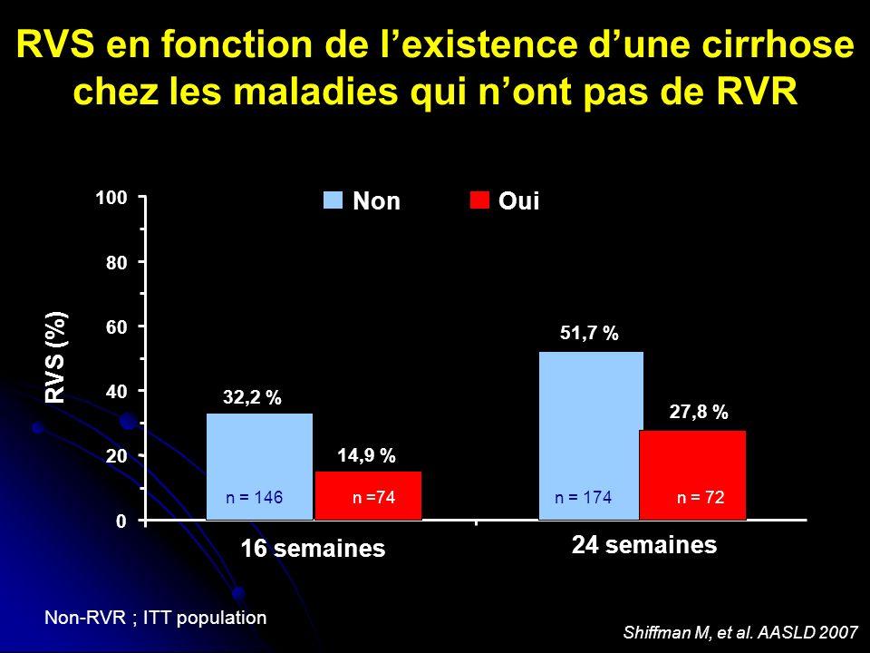 RVS en fonction de lexistence dune cirrhose chez les maladies qui nont pas de RVR 32,2 % 51,7 % 14,9 % 27,8 % n = 174n = 146n = 72n =74 16 semaines 24 semaines Non-RVR ; ITT population Non Oui RVS (%) 0 20 40 60 80 100 Shiffman M, et al.