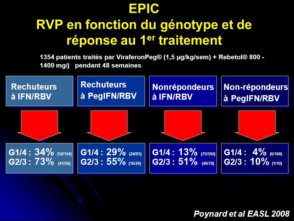 EPIC RVP en fonction du génotype et de réponse au 1 er traitement Rechuteurs à IFN/RBV Rechuteurs à PegIFN/RBV Nonrépondeurs à IFN/RBV Non-répondeurs à PegIFN/RBV G1/4 : 34% (52/154) G2/3 : 73% (41/56) G1/4 : 29% (24/83) G2/3 : 55% (16/29) G1/4 : 13% (75/592) G2/3 : 51% (40/78) G1/4 : 4% (6/160) G2/3 : 10% (1/10) Poynard et al EASL 2008 1354 patients traités par ViraferonPeg® (1,5 µg/kg/sem) + Rebetol® 800 - 1400 mg/j pendant 48 semaines