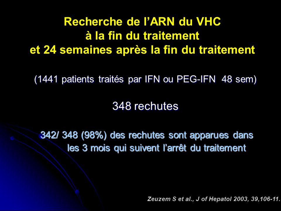 Recherche de lARN du VHC à la fin du traitement et 24 semaines après la fin du traitement (1441 patients traités par IFN ou PEG-IFN 48 sem) 348 rechutes 342/ 348 (98%) des rechutes sont apparues dans 342/ 348 (98%) des rechutes sont apparues dans les 3 mois qui suivent larrêt du traitement les 3 mois qui suivent larrêt du traitement Zeuzem S et al., J of Hepatol 2003, 39,106-11.
