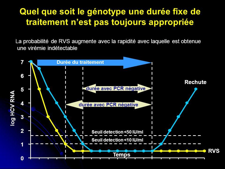 Quel que soit le génotype une durée fixe de traitement nest pas toujours appropriée Seuil detection <10 IU/ml log HCV RNA Temps Rechute RVS 0 1 2 3 4 5 6 7 Seuil detection <50 IU/ml durée avec PCR négative La probabilité de RVS augmente avec la rapidité avec laquelle est obtenue une virémie indétectable Durée du traitement