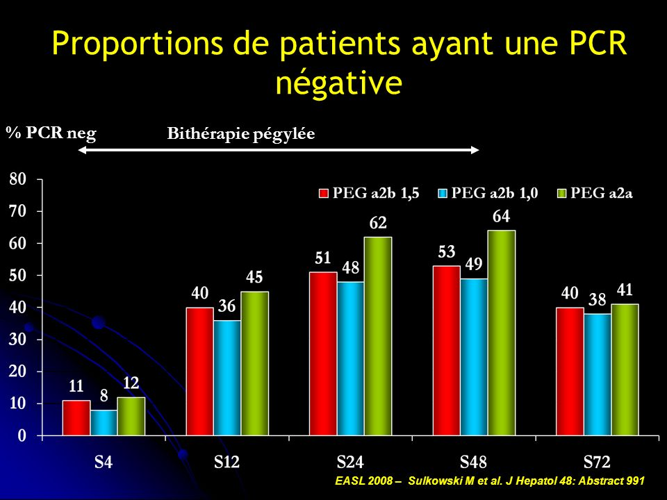 Proportions de patients ayant une PCR négative Bithérapie pégylée % PCR neg EASL 2008 – Sulkowski M et al. J Hepatol 48: Abstract 991