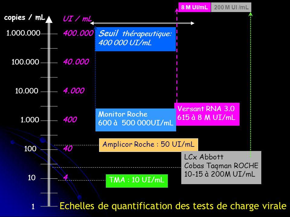 TMA : 10 UI/mL Seuil thérapeutique: 400 000 UI/mL 1 10 100 1.000 10.000 100.000 1.000.000 copies / mL Versant RNA 3.0 615 à 8 M UI/mL 8 M UI/mL Amplicor Roche : 50 UI/mL Monitor Roche 600 à 500 000UI/mL 4 40 400 4.000 40.000 400.000 UI / mL LCx Abbott Cobas Taqman ROCHE 10-15 à 200M UI/mL 200 M UI /mL Echelles de quantification des tests de charge virale