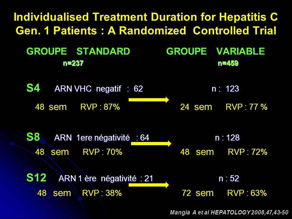 HCV RNA (log 10 IU/mL) 0 1 2 3 4 5 6 7 8 Limit of detection EVR Slow Virologic Response: HCV RNA Undetectable at Week 24 Slow response 45% SVR SVR Weeks RVR PegIFN/RBV 0412182430364248546066728 78 DI MARTINO et al AASLD2008
