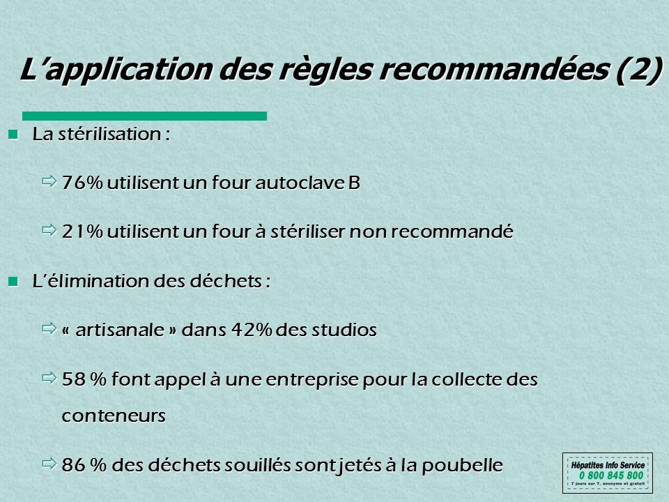 Lapplication des règles recommandées (2) La stérilisation : La stérilisation : 76% utilisent un four autoclave B 76% utilisent un four autoclave B 21%