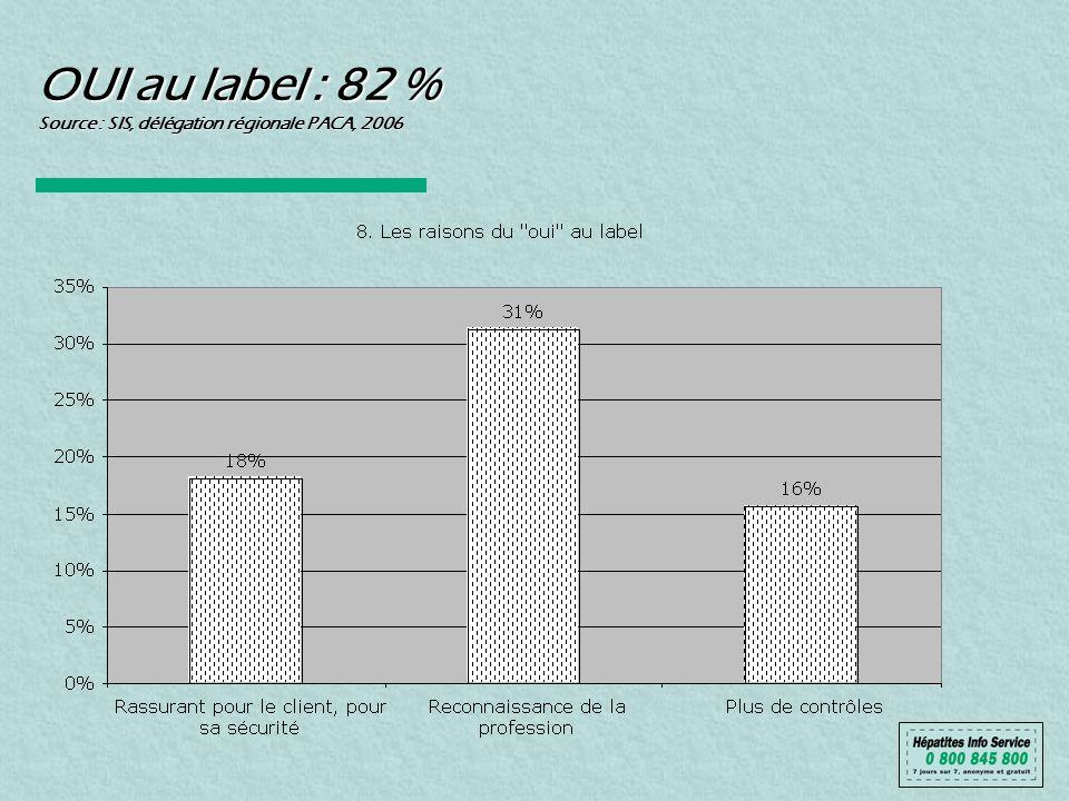 OUI au label : 82 % Source : SIS, délégation régionale PACA, 2006
