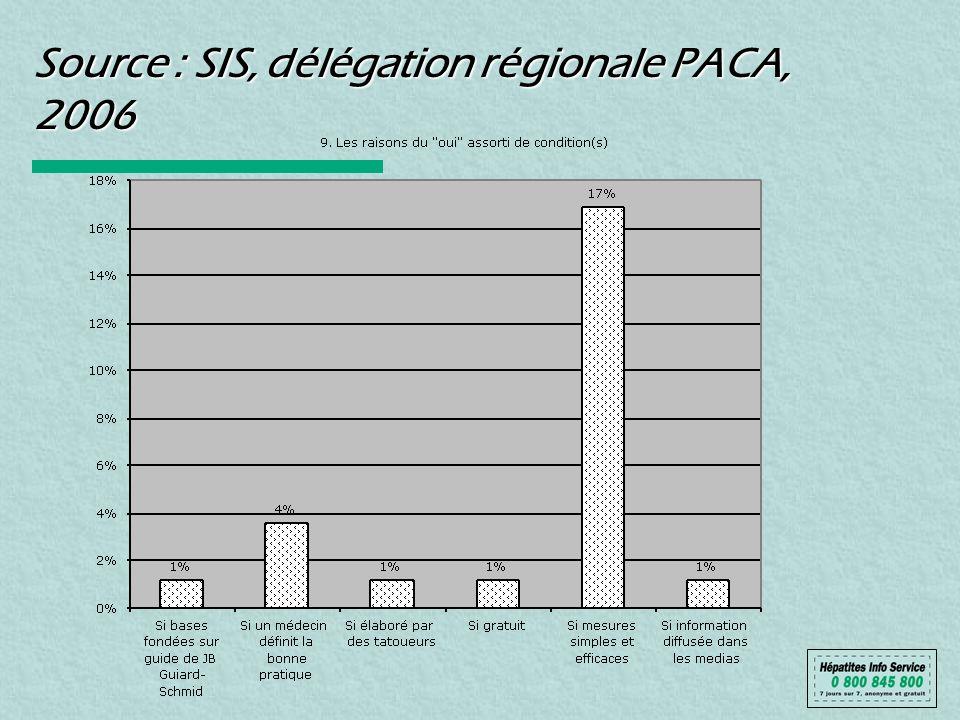 Source : SIS, délégation régionale PACA, 2006