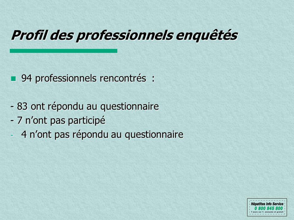 Profil des professionnels enquêtés 94 professionnels rencontrés : 94 professionnels rencontrés : - 83 ont répondu au questionnaire - 7 nont pas participé - 4 nont pas répondu au questionnaire