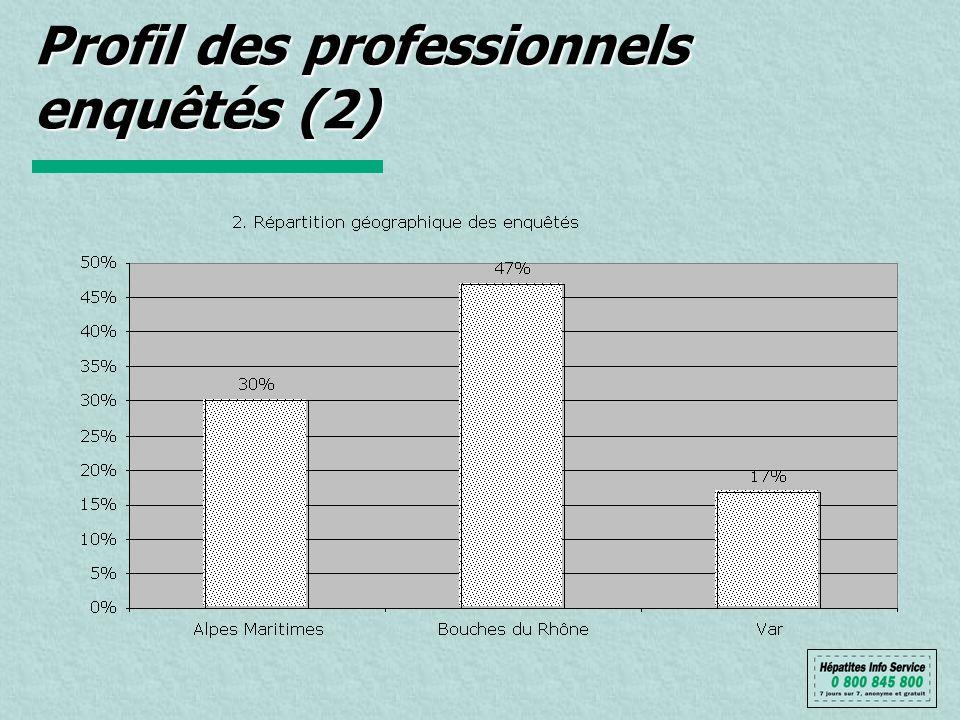 Profil des professionnels enquêtés (2)