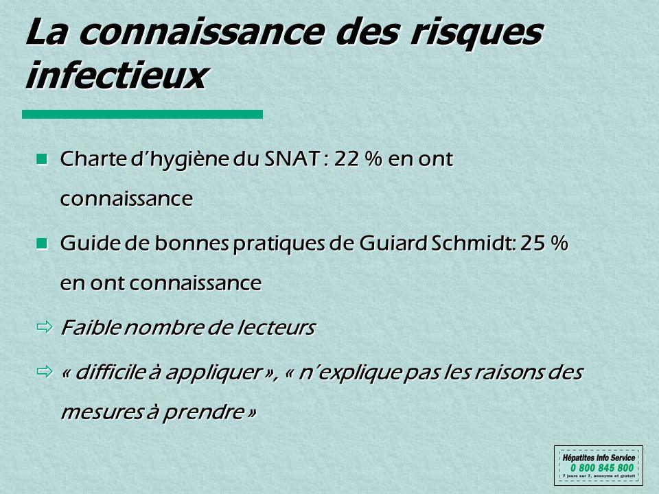 La connaissance des risques infectieux Charte dhygiène du SNAT : 22 % en ont connaissance Charte dhygiène du SNAT : 22 % en ont connaissance Guide de
