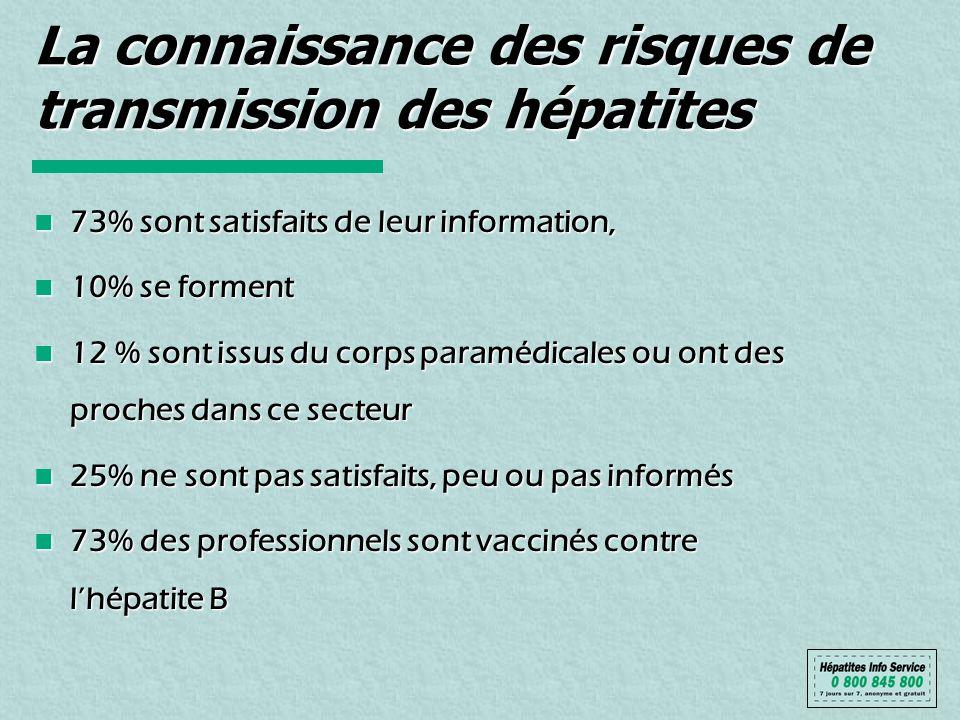 La connaissance des risques de transmission des hépatites 73% sont satisfaits de leur information, 73% sont satisfaits de leur information, 10% se for