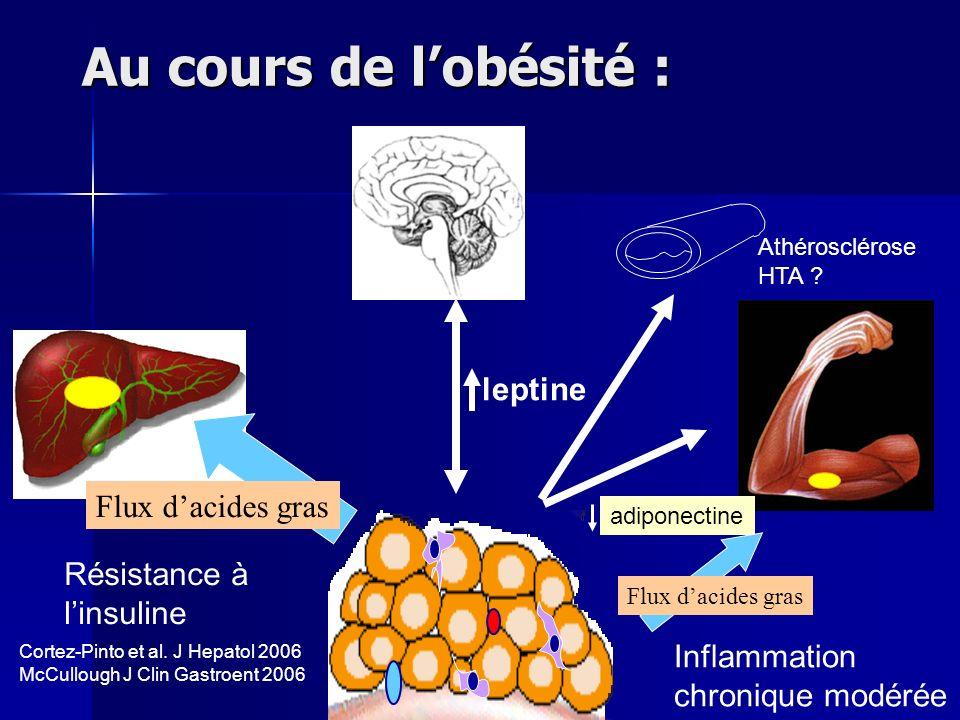 Au cours de lobésité : leptine adiponectine Flux dacides gras Résistance à linsuline Inflammation chronique modérée Athérosclérose HTA ? Cortez-Pinto