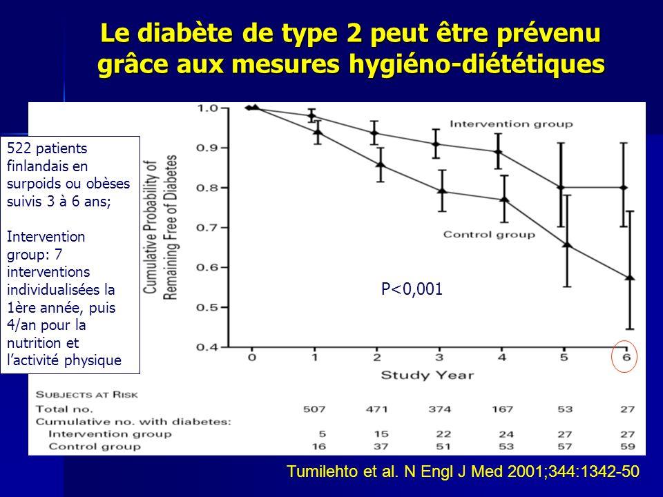 Le diabète de type 2 peut être prévenu grâce aux mesures hygiéno-diététiques Tumilehto et al. N Engl J Med 2001;344:1342-50 1èreANNÉE 7 CONSULT. DIÉTÉ