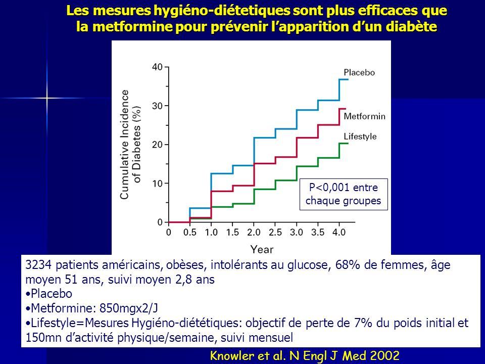 Les mesures hygiéno-diétetiques sont plus efficaces que la metformine pour prévenir lapparition dun diabète Knowler et al. N Engl J Med 2002 3234 pati