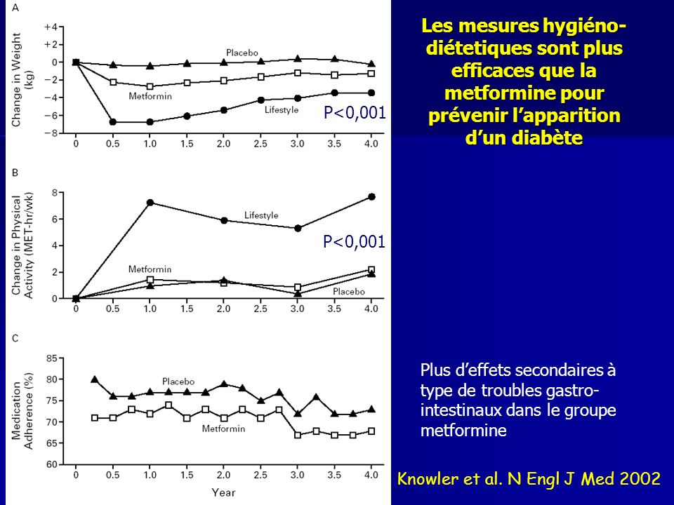 Les mesures hygiéno- diétetiques sont plus efficaces que la metformine pour prévenir lapparition dun diabète Knowler et al. N Engl J Med 2002 Plus def