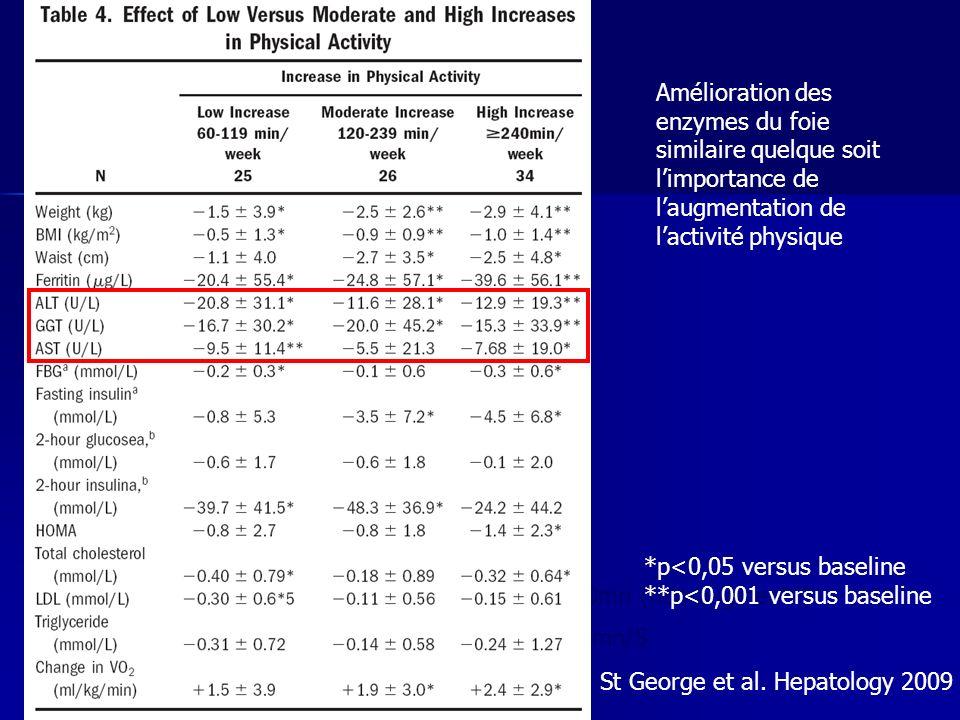 Activité physique maintenue 150mn (non augmenté) Activité physique augmentée 60mn/S *p<0,05 versus baseline **p<0,001 versus baseline Amélioration des